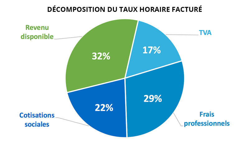 decomposition taux horaire architecte