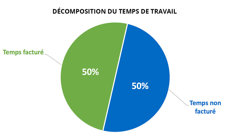 decomposition temps de travail architecte