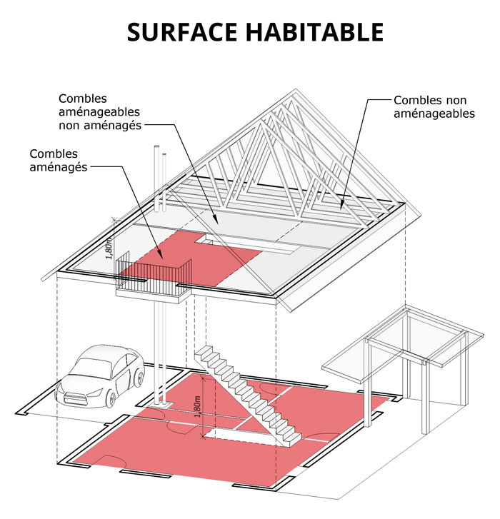 calcul de la surface habitable