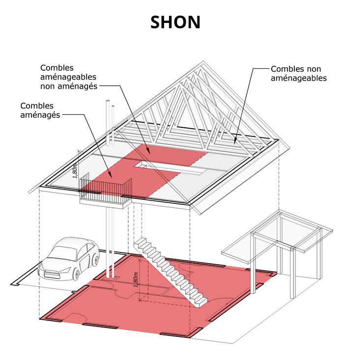 calcul de la shon