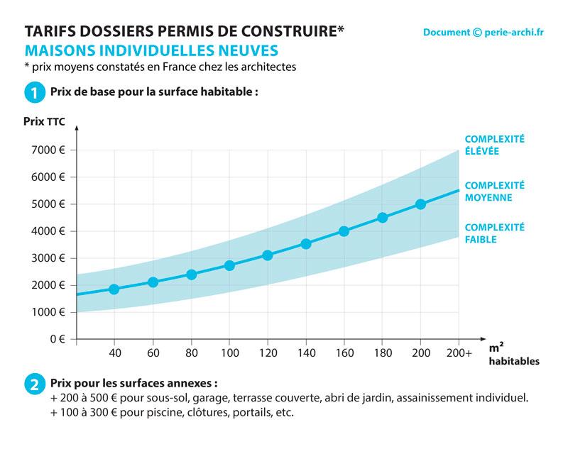 Prix Pour La Realisation De Plans De Construction 9